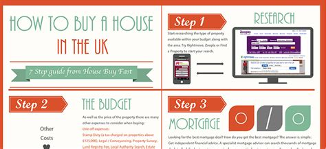 hiw to buy a house how to buy a house in the uk infographic house buy fast