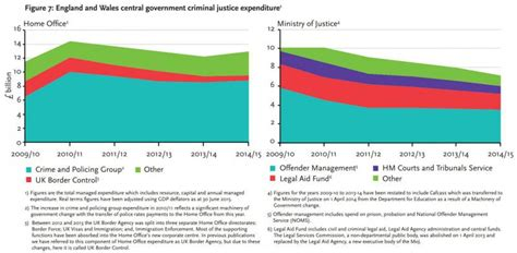 Data Section by Uk Justice Policy Review 5 Expenditure Data Section