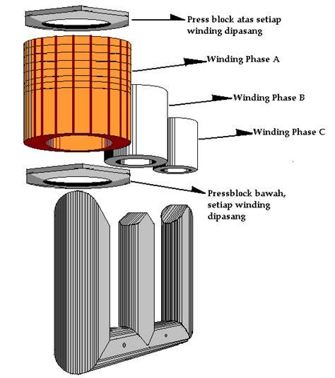 Elektromagnetika Teknologi my beloved transformer stefanuswindarhariadi s
