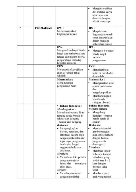 Tematik Terpadu Benda Benda Di Lingkungan Sekitar Kelas 5a 4 prota tematik terpadu kelas 1 semester 1 2 tematik 1