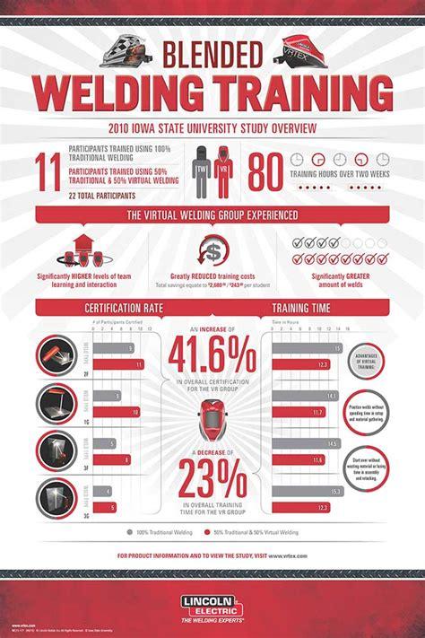 blended welding infographic