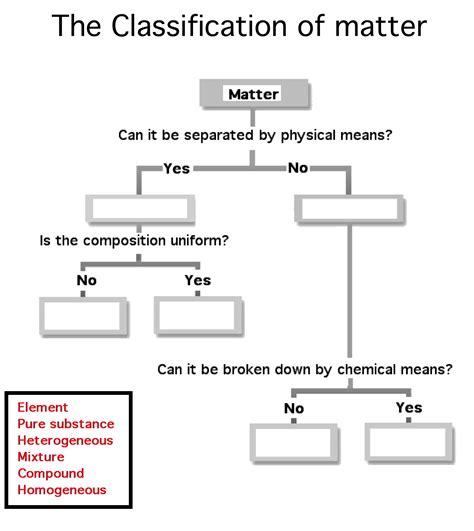 classification of matter flowchart flowchart of matter 28 images flowchart of matter