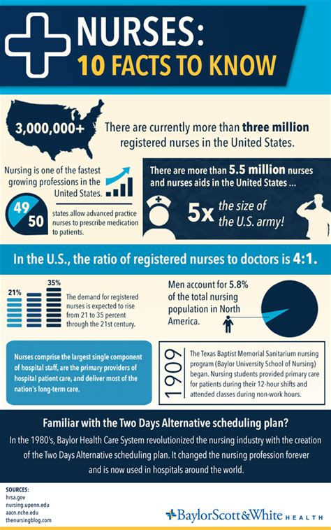 week info infographic thank a this week scrubbing in