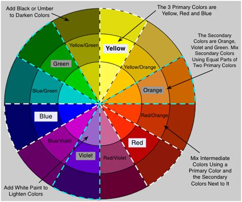 color wheel for mixing faux painting glaze and paint colors potential projects