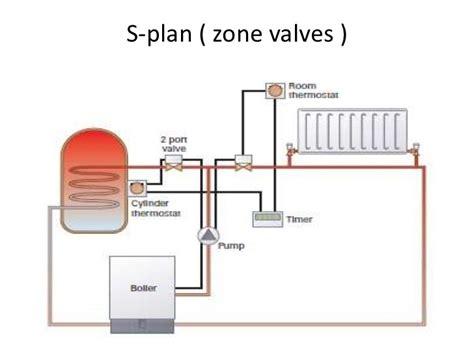 why is water used in central heating systems dolgular