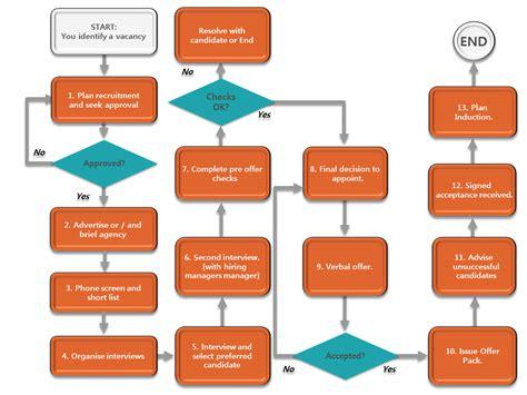 recruitment process flowchart recruitment flowchart create a flowchart