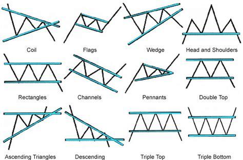 pattern nel trading triangoli per scoprire i trend forex italia trading