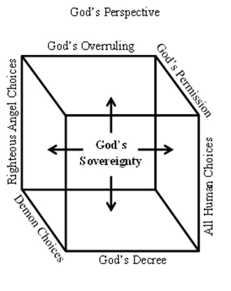 gods diagram our perspective and god s perspective eternal