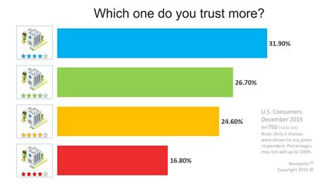 the color of ratings different trust levels