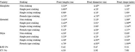 fruit 5 letters 5 letter fruit how to format cover letter
