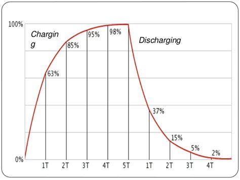 calculating capacitor energy calculating capacitor energy storage 28 images hobby in electronics capacitor code