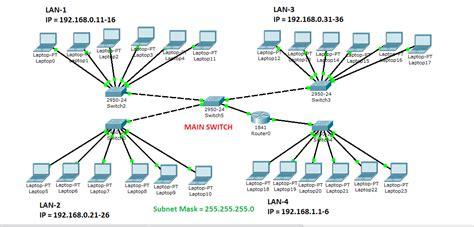 Lan Tester Cek Jaringan laporan praktikum 1 membangun local area network