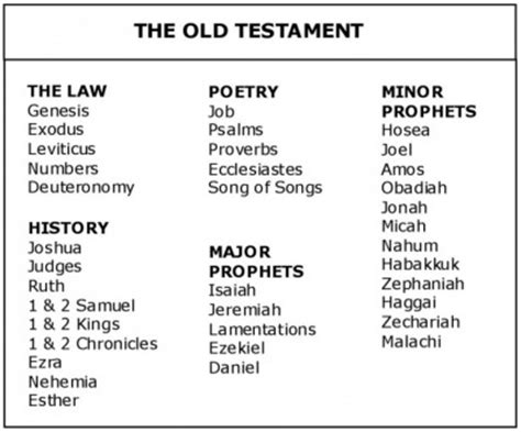 sections of the old testament major prophet