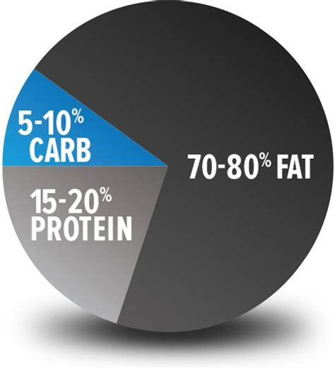 carbohydrates translate to panatta what s the difference between low carb and keto
