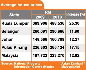the increasing house price noktah hitam