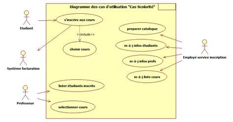 diagramme de cas d utilisation pour une agence de voyage corrig 233 exercice uml gestion de scolarit 233 computer