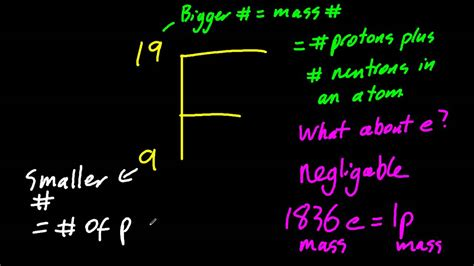 definition of protons in chemistry 2 1 define mass number a atomic number z and isotopes