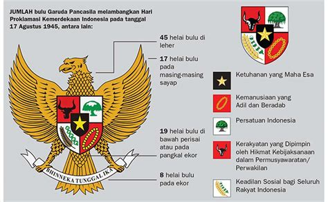 Garuda Pancasila lambang negara garuda pancasila pkn untuk semua