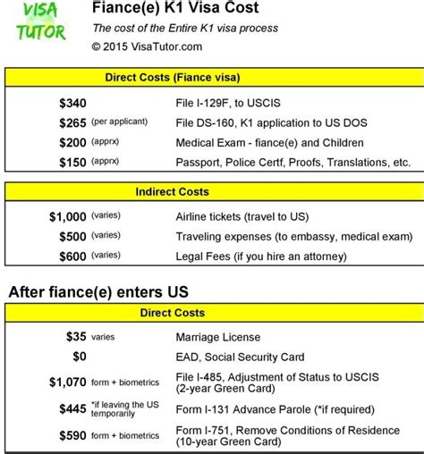 fiance visa flowchart cost of the k1 fiance visa for 2015 2016 fiance e