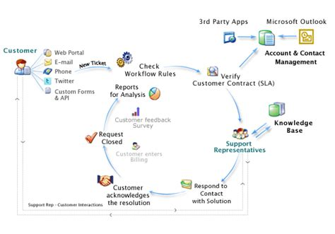 service desk workflow diagram pin help desk workflow diagram on
