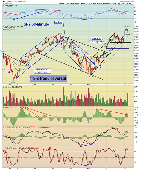dragon pattern stock chart gap filled now what red dragon leo stock market