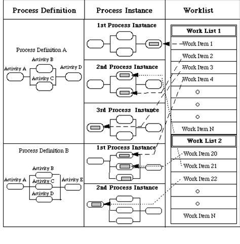 workflow management coalition workflow terminology 28 images workflow terminology 28
