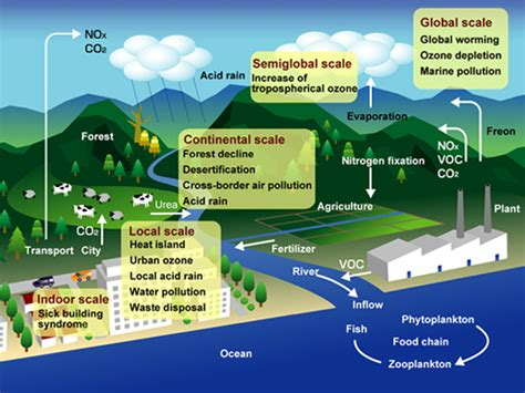 design for environment global issues chemical system engineering research overview