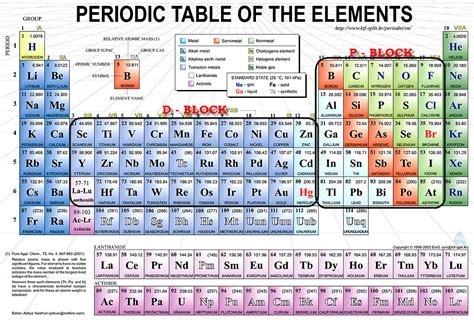 P On Periodic Table by P Block Elements