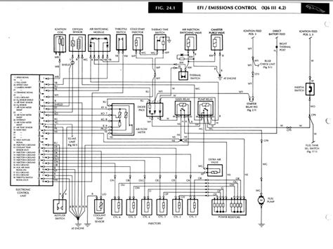 1986 jaguar xj6 fuse box wiring diagrams wiring diagram