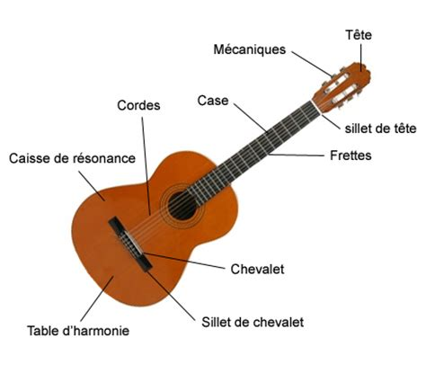 generalites cours et stages guitare
