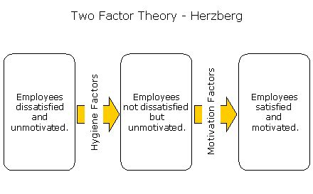 Theory Mba by Herzberg Two Factor Theory Mba