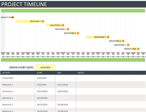 project timelines project timeline