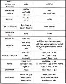 modal verbs definition and exles and uses grammar
