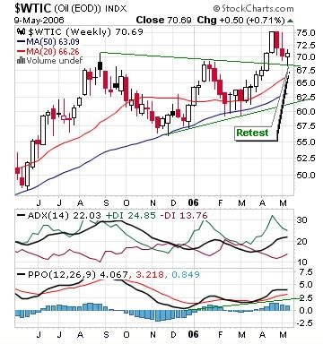 commodities charts: crude oil futures (nymex: cl) , uso