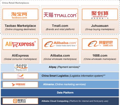 aliexpress payment unsuccessful 알리바바 alibaba 를 말하다 vertical platform