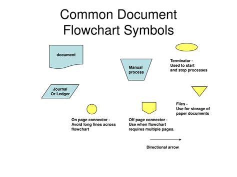 define flowchart symbols document flowchart gidiye redformapolitica co