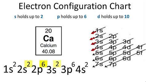 orbital diagram for calcium calcium electron configuration