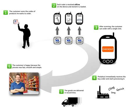 Ordering Systems haustech mobile simple and efficient ordering system for