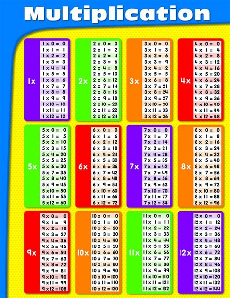 All The Time Tables by Carson Dellosa Multiplication Chart 114069