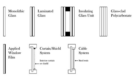 Windows Curtains Glazing Hazard Mitigation Wbdg Whole Building Design Guide