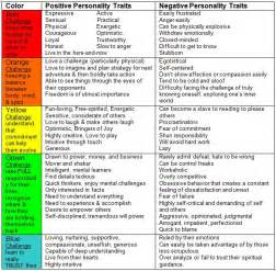 color related to personality traits relationships part