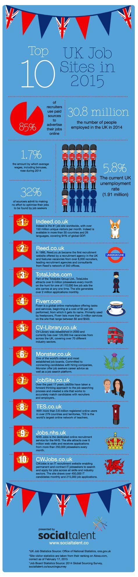 10 top best job search websites to find jobs in india plus ten