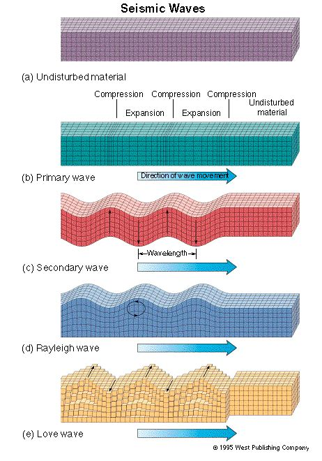 earthquake waves earthquake waves