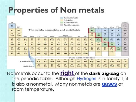 Elements That Are Gas At Room Temperature by Elements And Compounds In Our Surroundings