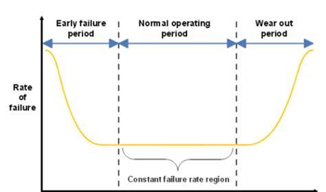 Bathtub Curve Explanation by What Is Mtbf Sunpower Uk