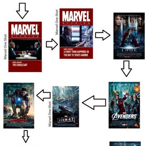 order to marvel how to marvel cinematic universe and