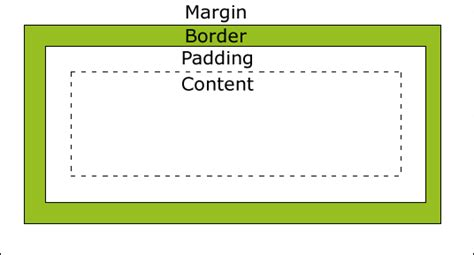 css div border when to use margin vs padding in css stack overflow