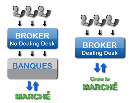 No Dealing Desk Forex Brokers by No Dealing Desk Forex Executioners Work In The Ru