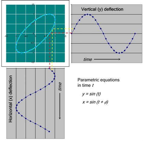 lissajous pattern lab manual physics of flo