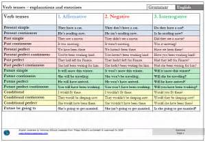 verb tense chart cyber solution